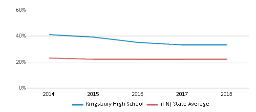 This chart display the percentage of Black students in Kingsbury High School and the percentage of Black public school students in Tennessee by year, with the latest 2017-18 school year data.