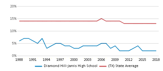 This chart display the percentage of Black students in Diamond Hill-jarvis High School and the percentage of Black public school students in Texas by year, with the latest 2017-18 school year data.
