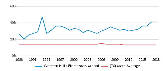 This chart display the percentage of Black students in Western Hills Elementary School and the percentage of Black public school students in Texas by year, with the latest 2017-18 school year data.