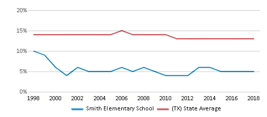 This chart display the percentage of Black students in Smith Elementary School and the percentage of Black public school students in Texas by year, with the latest 2017-18 school year data.