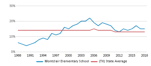 This chart display the percentage of Black students in Montclair Elementary School and the percentage of Black public school students in Texas by year, with the latest 2017-18 school year data.