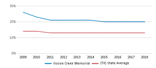 This chart display the percentage of Black students in Goose Creek Memorial and the percentage of Black public school students in Texas by year, with the latest 2017-18 school year data.