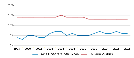 This chart display the percentage of Black students in Cross Timbers Middle School and the percentage of Black public school students in Texas by year, with the latest 2017-18 school year data.