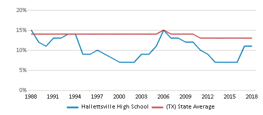 This chart display the percentage of Black students in Hallettsville High School and the percentage of Black public school students in Texas by year, with the latest 2017-18 school year data.