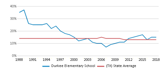 This chart display the percentage of Black students in Durkee Elementary School and the percentage of Black public school students in Texas by year, with the latest 2017-18 school year data.
