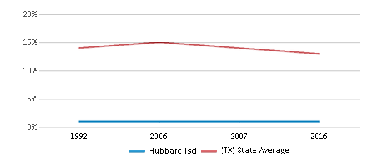 This chart display the percentage of Black students in Hubbard Isd and the percentage of Black public school students in Texas by year, with the latest 2015-16 school year data.