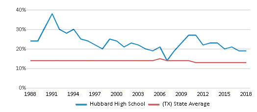 This chart display the percentage of Black students in Hubbard High School and the percentage of Black public school students in Texas by year, with the latest 2017-18 school year data.