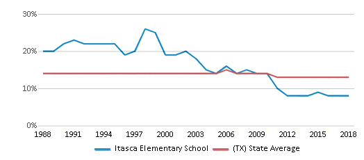 This chart display the percentage of Black students in Itasca Elementary School and the percentage of Black public school students in Texas by year, with the latest 2017-18 school year data.