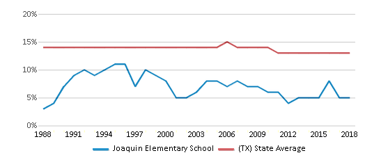 This chart display the percentage of Black students in Joaquin Elementary School and the percentage of Black public school students in Texas by year, with the latest 2017-18 school year data.