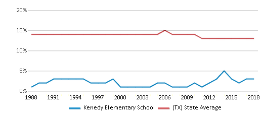 This chart display the percentage of Black students in Kenedy Elementary School and the percentage of Black public school students in Texas by year, with the latest 2017-18 school year data.