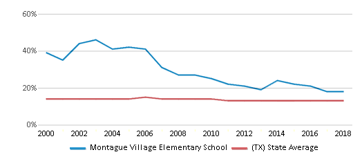 This chart display the percentage of Black students in Montague Village Elementary School and the percentage of Black public school students in Texas by year, with the latest 2017-18 school year data.