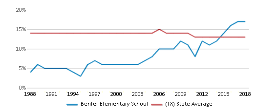 This chart display the percentage of Black students in Benfer Elementary School and the percentage of Black public school students in Texas by year, with the latest 2017-18 school year data.