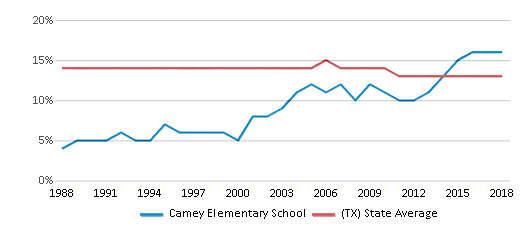 This chart display the percentage of Black students in Camey Elementary School and the percentage of Black public school students in Texas by year, with the latest 2017-18 school year data.