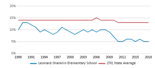 This chart display the percentage of Black students in Leonard Shanklin Elementary School and the percentage of Black public school students in Texas by year, with the latest 2017-18 school year data.