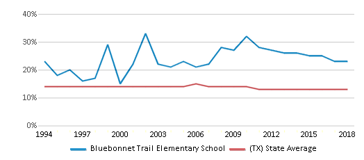 This chart display the percentage of Black students in Bluebonnet Trail Elementary School and the percentage of Black public school students in Texas by year, with the latest 2017-18 school year data.