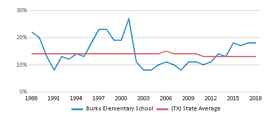 This chart display the percentage of Black students in Burks Elementary School and the percentage of Black public school students in Texas by year, with the latest 2017-18 school year data.
