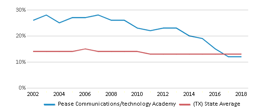 This chart display the percentage of Black students in Pease Communications/technology Academy and the percentage of Black public school students in Texas by year, with the latest 2017-18 school year data.