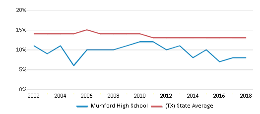 This chart display the percentage of Black students in Mumford High School and the percentage of Black public school students in Texas by year, with the latest 2017-18 school year data.