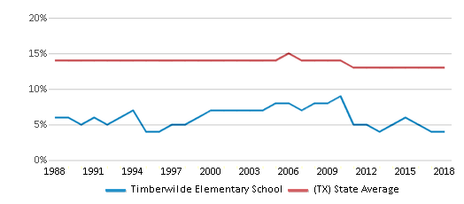 This chart display the percentage of Black students in Timberwilde Elementary School and the percentage of Black public school students in Texas by year, with the latest 2017-18 school year data.