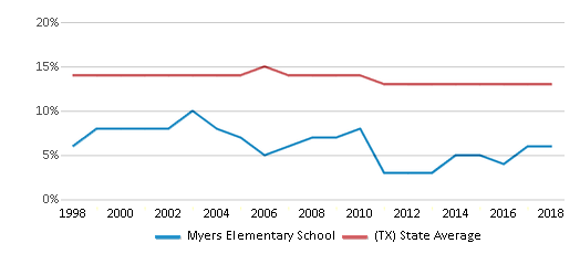 This chart display the percentage of Black students in Myers Elementary School and the percentage of Black public school students in Texas by year, with the latest 2017-18 school year data.