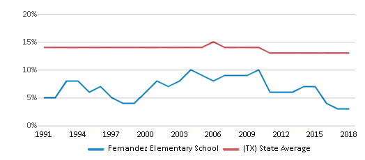 This chart display the percentage of Black students in Fernandez Elementary School and the percentage of Black public school students in Texas by year, with the latest 2017-18 school year data.