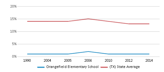 This chart display the percentage of Black students in Orangefield Elementary School and the percentage of Black public school students in Texas by year, with the latest 2013-14 school year data.