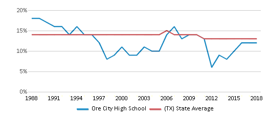 This chart display the percentage of Black students in Ore City High School and the percentage of Black public school students in Texas by year, with the latest 2017-18 school year data.
