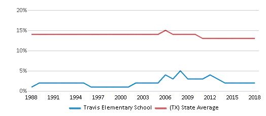 This chart display the percentage of Black students in Travis Elementary School and the percentage of Black public school students in Texas by year, with the latest 2017-18 school year data.