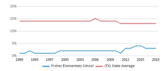 This chart display the percentage of Black students in Fisher Elementary School and the percentage of Black public school students in Texas by year, with the latest 2017-18 school year data.