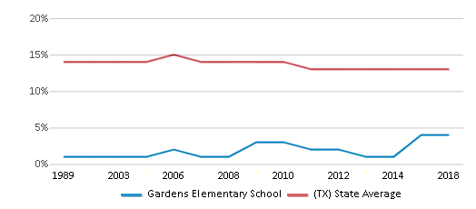 This chart display the percentage of Black students in Gardens Elementary School and the percentage of Black public school students in Texas by year, with the latest 2017-18 school year data.