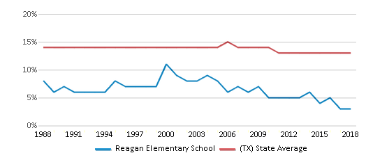 This chart display the percentage of Black students in Reagan Elementary School and the percentage of Black public school students in Texas by year, with the latest 2017-18 school year data.