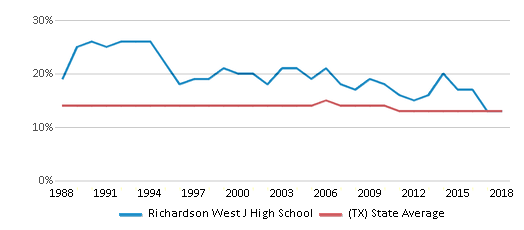 This chart display the percentage of Black students in Richardson West J High School and the percentage of Black public school students in Texas by year, with the latest 2017-18 school year data.