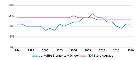 This chart display the percentage of Black students in Jollyville Elementary School and the percentage of Black public school students in Texas by year, with the latest 2017-18 school year data.