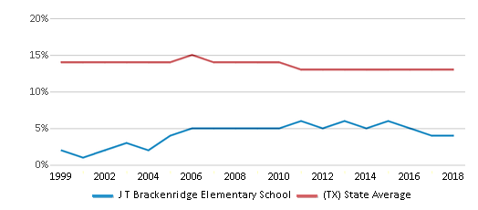 This chart display the percentage of Black students in J T Brackenridge Elementary School and the percentage of Black public school students in Texas by year, with the latest 2017-18 school year data.