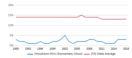 This chart display the percentage of Black students in Woodlawn Hills Elementary School and the percentage of Black public school students in Texas by year, with the latest 2017-18 school year data.