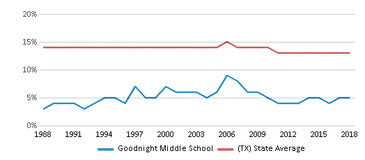 This chart display the percentage of Black students in Goodnight Middle School and the percentage of Black public school students in Texas by year, with the latest 2017-18 school year data.