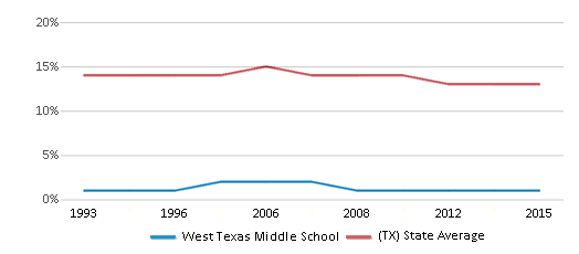This chart display the percentage of Black students in West Texas Middle School and the percentage of Black public school students in Texas by year, with the latest 2014-15 school year data.