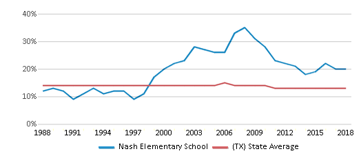 This chart display the percentage of Black students in Nash Elementary School and the percentage of Black public school students in Texas by year, with the latest 2017-18 school year data.
