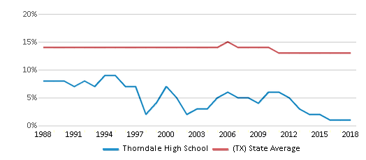 This chart display the percentage of Black students in Thorndale High School and the percentage of Black public school students in Texas by year, with the latest 2017-18 school year data.