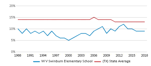 This chart display the percentage of Black students in W V Swinburn Elementary School and the percentage of Black public school students in Texas by year, with the latest 2017-18 school year data.