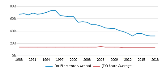 This chart display the percentage of Black students in Orr Elementary School and the percentage of Black public school students in Texas by year, with the latest 2017-18 school year data.