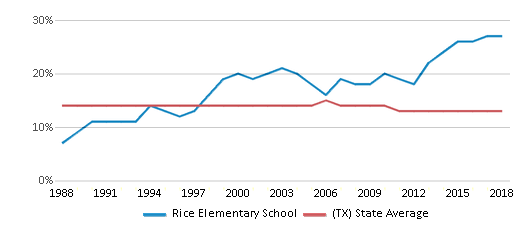 This chart display the percentage of Black students in Rice Elementary School and the percentage of Black public school students in Texas by year, with the latest 2017-18 school year data.