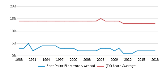 This chart display the percentage of Black students in East Point Elementary School and the percentage of Black public school students in Texas by year, with the latest 2017-18 school year data.
