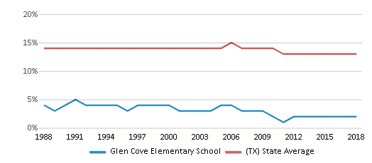 This chart display the percentage of Black students in Glen Cove Elementary School and the percentage of Black public school students in Texas by year, with the latest 2017-18 school year data.