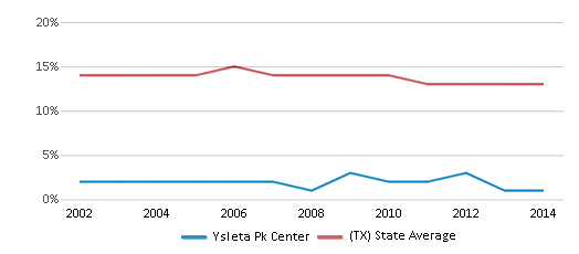 This chart display the percentage of Black students in Ysleta Pk Center and the percentage of Black public school students in Texas by year, with the latest 2013-14 school year data.