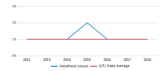 This chart display the percentage of Black students in Westfield School and the percentage of Black public school students in Utah by year, with the latest 2017-18 school year data.