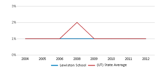 This chart display the percentage of Black students in Lewiston School and the percentage of Black public school students in Utah by year, with the latest 2011-12 school year data.
