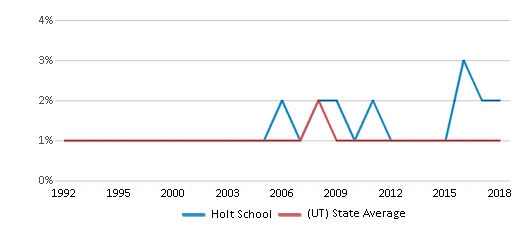 This chart display the percentage of Black students in Holt School and the percentage of Black public school students in Utah by year, with the latest 2017-18 school year data.