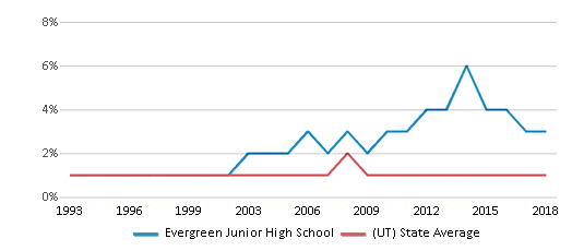 This chart display the percentage of Black students in Evergreen Junior High School and the percentage of Black public school students in Utah by year, with the latest 2017-18 school year data.