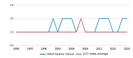 This chart display the percentage of Black students in West Kearns School and the percentage of Black public school students in Utah by year, with the latest 2017-18 school year data.